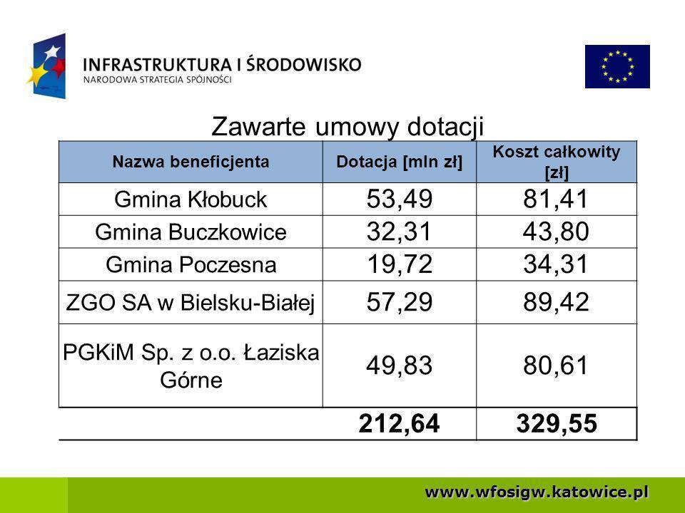 Zawarte umowy dotacji Nazwa beneficjenta. Dotacja [mln zł] Koszt całkowity [zł] Gmina Kłobuck. 53,49.